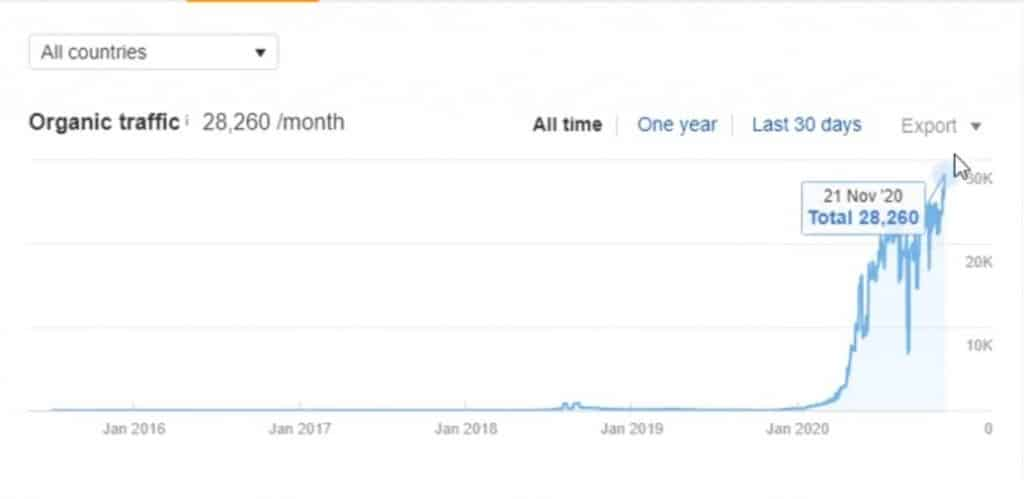 Clients website traffic grew from 1.5k to 90k approximately per month with onelittleweb