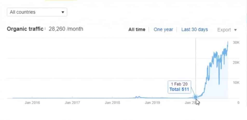 Organic traffic of client's website when they started with onelittleweb